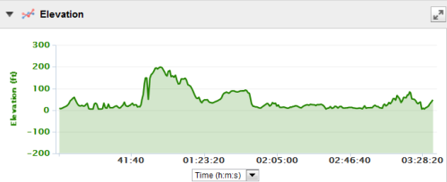 DC Elevation from my Garmin